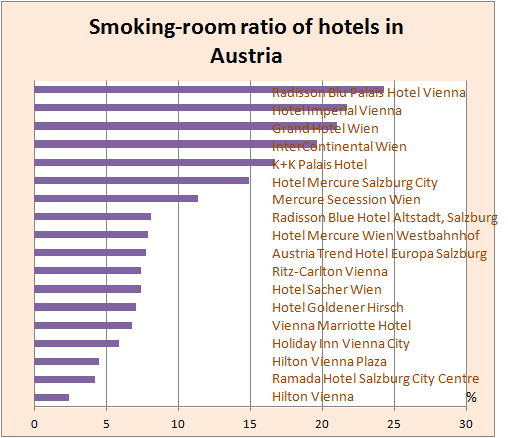 Smoking And Non Smoking Rooms At Hotels In Austria